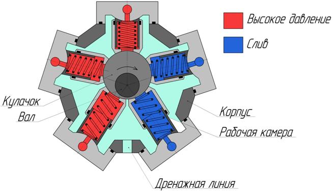 гидромотора однократного